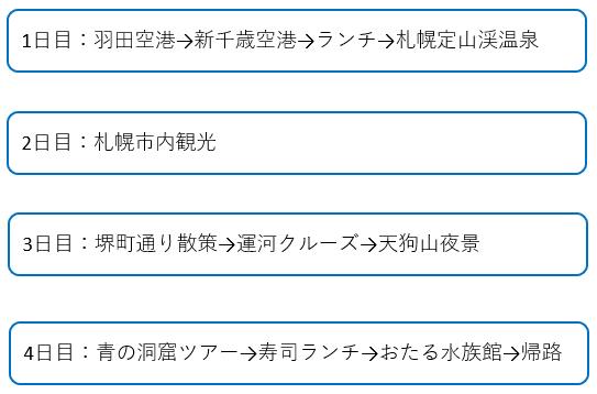 札幌・小樽3泊4日旅行 概要
