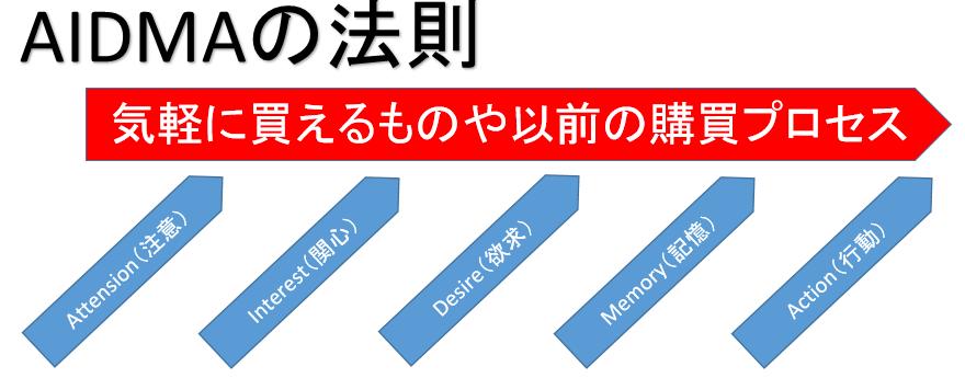 購買行動プロセス AIDMAの法則