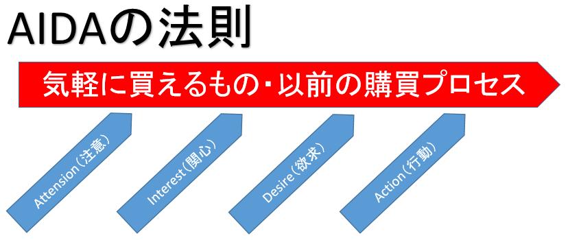 購買行動プロセス AIDAの法則
