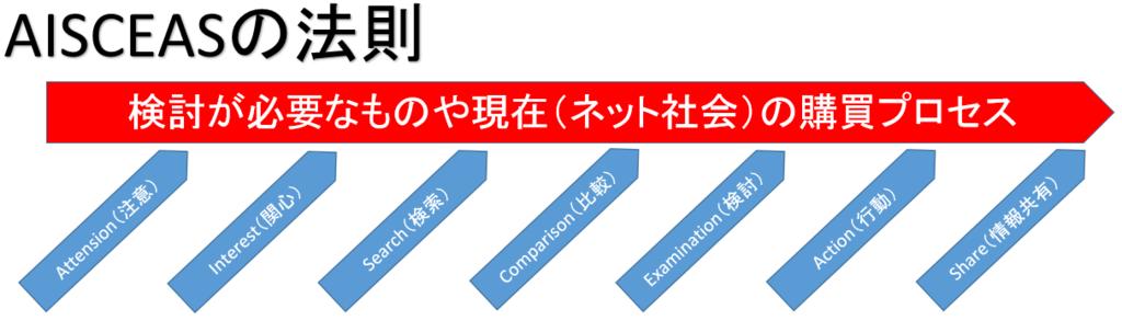 購買行動プロセス AISCEASの法則