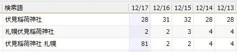 GRCで順位が急激に落ちている状態