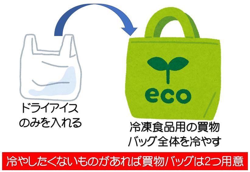 イオン北海道の冷凍食品の持ち帰りに関する考え方図