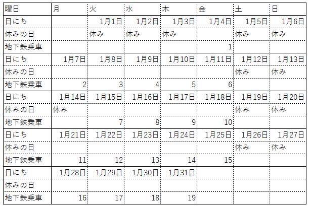 地下鉄 利用状況表