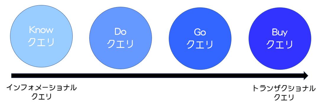クエリの4タイプ